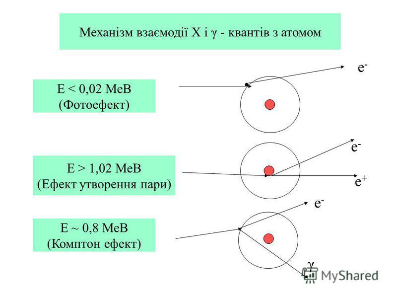 Механізм взаємодії Х і γ - квантів з атомом Е < 0,02 МеВ (Фотоефект) Е > 1,02 МеВ (Ефект утворення пари) Е ~ 0,8 МеВ (Комптон ефект) е-е- е-е- е+е+ е-е- γ