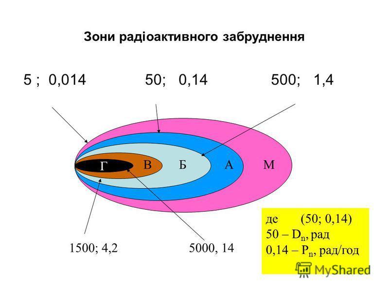 Зони радіоактивного забруднення 5 ; 0,014 50; 0,14 500; 1,4 Г ВБАМ 1500; 4,2 5000, 14 де (50; 0,14) 50 – D n, рад 0,14 – P n, рад/год