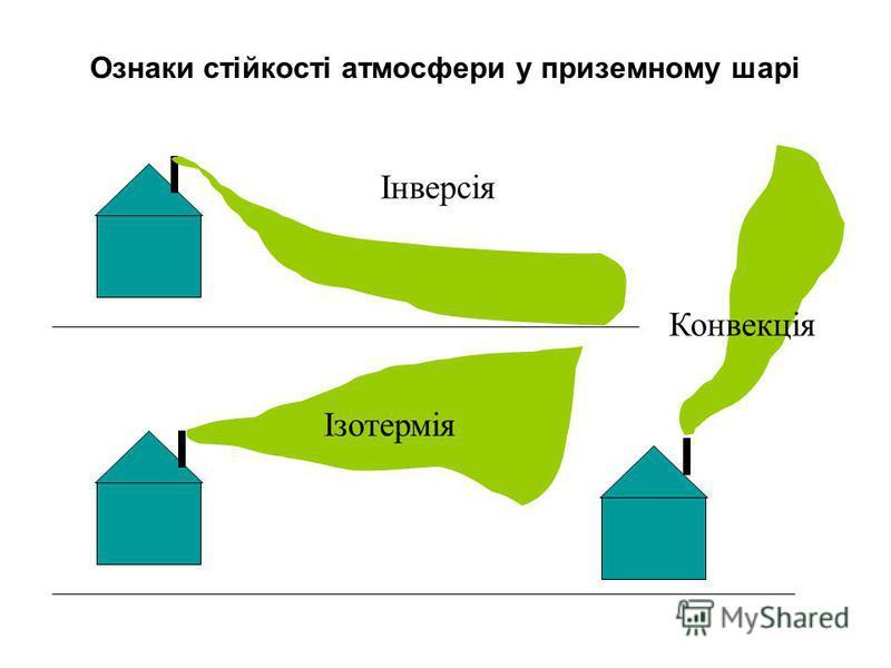 Ознаки стійкості атмосфери у приземному шарі Інверсія Ізотермія Конвекція