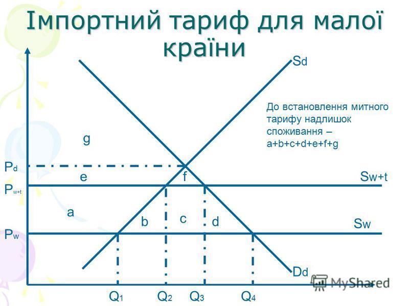 Імпортний тариф для малої країни SdSd DdDd SwSw S w+t a d c b fe g Q1Q1 Q2Q2 Q3Q3 Q4Q4 PdPd P w+t PwPw До встановлення митного тарифу надлишок споживання – a+b+c+d+e+f+g