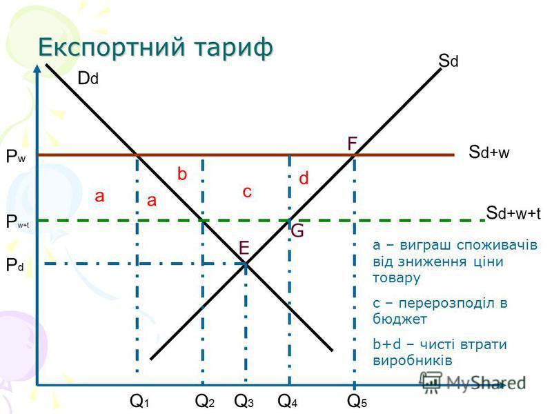 Експортний тариф SdSd DdDd S d+w S d+w+t a d c b Q1Q1 Q2Q2 Q3Q3 Q4Q4 PdPd P w+t PwPw Q5Q5 E F G a – виграш споживачів від зниження ціни товару с – перерозподіл в бюджет b+d – чисті втрати виробників a