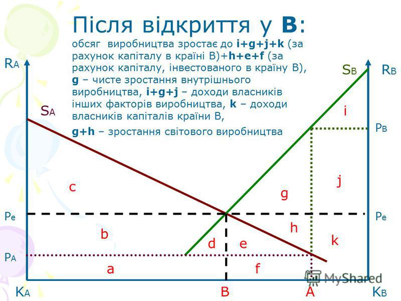 RARA RBRB KBKB KAKA SBSB SASA PAPA PBPB PePe PePe a b d c f j k e h i g Після відкриття у В: обсяг виробництва зростає до i+g+j+k (за рахунок капіталу в країні В)+h+e+f (за рахунок капіталу, інвестованого в країну В), g – чисте зростання внутрішнього