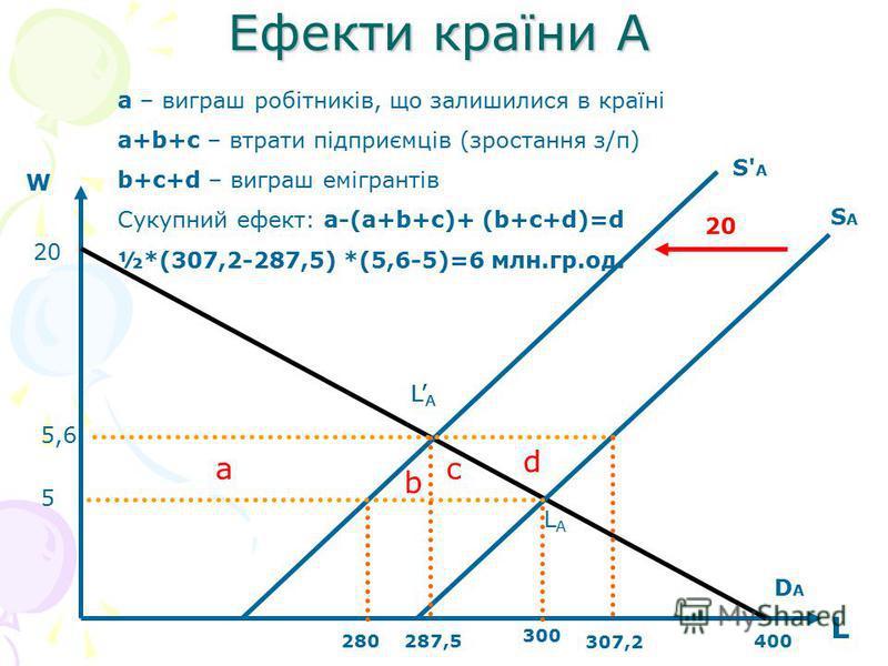 Ефекти країни А W L 20 400287,5280 SASA S' A DADA a b d c 300 307,2 5,6 5 20 a – виграш робітників, що залишилися в країні a+b+c – втрати підприємців (зростання з/п) b+c+d – виграш емігрантів Сукупний ефект: a-(a+b+c)+ (b+c+d)=d ½*(307,2-287,5) *(5,6
