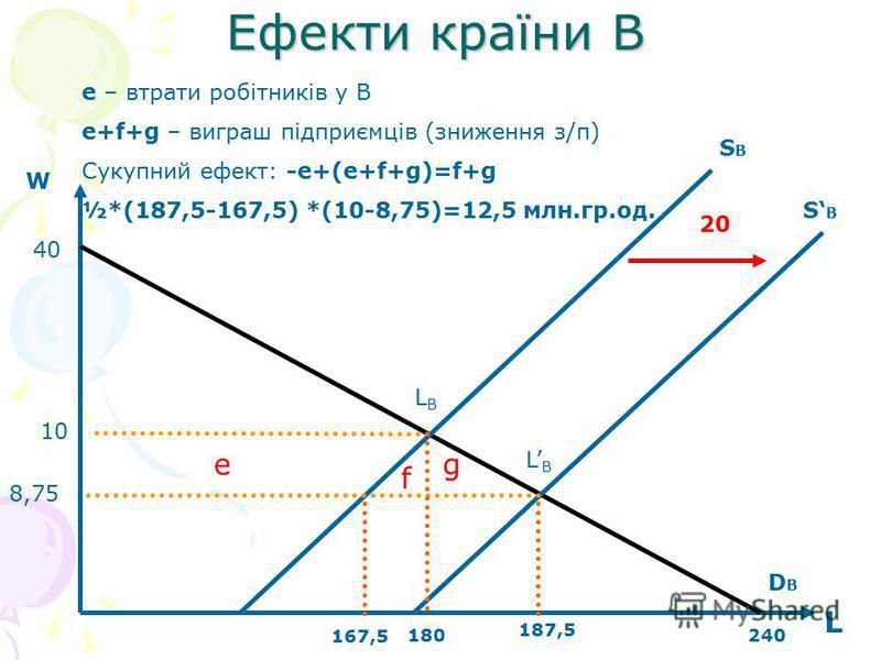 Ефекти країни В W L 40 240180 167,5 SВSВ SВSВ DBDB e f g 187,5 10 8,75 20 e – втрати робітників у В e+f+g – виграш підприємців (зниження з/п) Сукупний ефект: -e+(e+f+g)=f+g ½*(187,5-167,5) *(10-8,75)=12,5 млн.гр.од. LBLB LBLB
