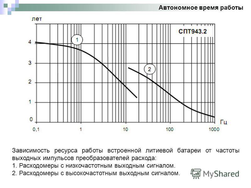 Автономное время работы Зависимость ресурса работы встроенной литиевой батареи от частоты выходных импульсов преобразователей расхода: 1. Расходомеры с низкочастотным выходным сигналом. 2. Расходомеры с высокочастотным выходным сигналом.