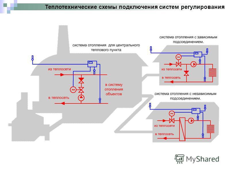 Теплотехнические схемы подключения систем регулирования