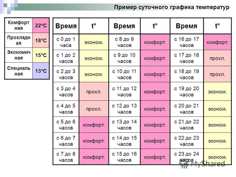Пример суточного графика температур Комфорт ная 22°С Прохладн ая 18°С Экономич ная 15°С Специаль ная 13°С Времяt°Времяt°Времяt° с 0 до 1 часа эконом. с 8 до 9 часов комфорт. с 16 до 17 часов комфорт. с 1 до 2 часов эконом. с 9 до 10 часов комфорт. с