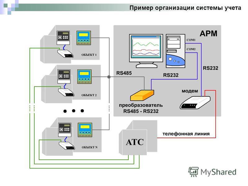 Пример организации системы учета