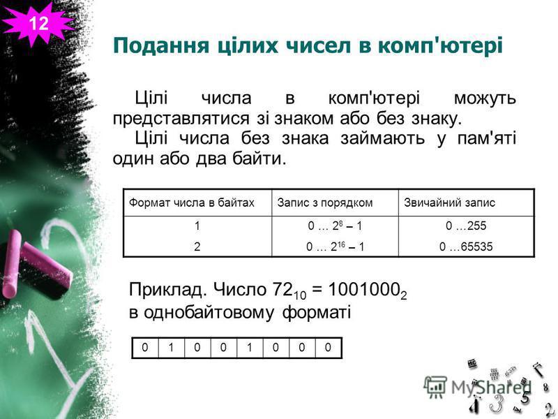 Подання цілих чисел в комп'ютері Цілі числа в комп'ютері можуть представлятися зі знаком або без знаку. Цілі числа без знака займають у пам'яті один або два байти. Формат числа в байтахЗапис з порядкомЗвичайний запис 1212 0 … 2 8 – 1 0 … 2 16 – 1 0 …