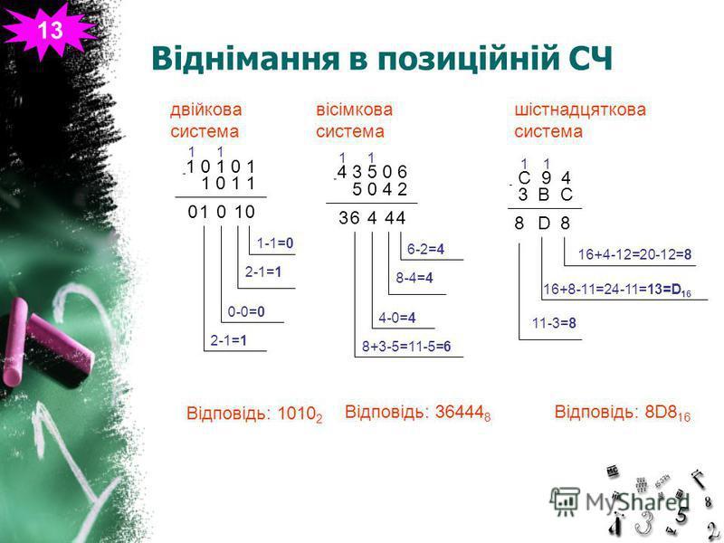 Віднімання в позиційній СЧ 13 двійкова система Відповідь: 1010 2 1 0 1 0 1 - 1 0 1 1 0 1-1=0 1 1 2-1=1 0 0-0=0 1 2-1=1 1 0 вісімкова система Відповідь: 36444 8 4 3 5 0 6 - 5 0 4 2 4 6-2=4 1 4 8-4=4 4 4-0=4 6 8+3-5=11-5=6 1 3 шістнадцяткова система Ві