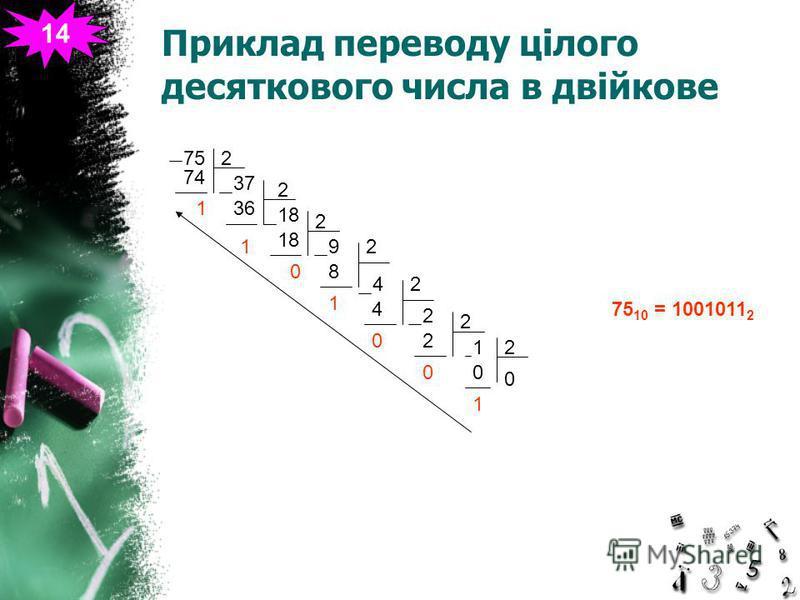 Приклад переводу цілого десяткового числа в двійкове 14 752 74 1 37 2 36 1 18 2 0 9 2 8 1 42 4 0 2 2 2 0 21 0 0 1 75 10 = 1001011 2
