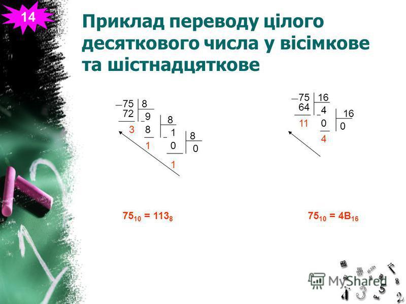 Приклад переводу цілого десяткового числа у вісімкове та шістнадцяткове 14 758 7272 3 9 8 8 1 1 8 0 1 0 75 10 = 113 8 7516 64 11 4 16 0 4 0 75 10 = 4B 16