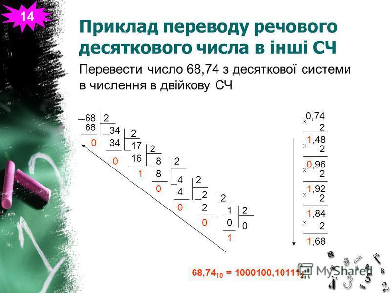 Приклад переводу речового десяткового числа в інші СЧ 14 682 0 3434 2 3434 0 1717 2 1616 1 8 2 8 0 42 4 0 2 2 2 0 21 0 0 1 0,74 2 1,48 2 0,96 2 1,92 2 1,84 2 1,68 68,74 10 = 1000100,10111 2 Перевести число 68,74 з десяткової системи в числення в двій