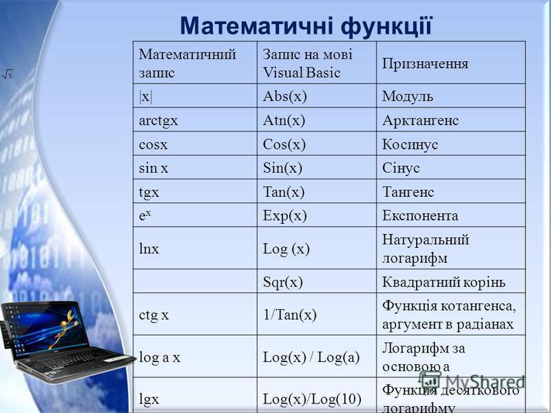 Математичні функції Математичний запис Запис на мові Visual Basic Призначення |х|Abs(x)Модуль arctgxAtn(x)Арктангенс cosxCos(x)Косинус sin xSin(x)Сінус tgxTan(x)Тангенс exex Exp(x)Експонента lnxLog (x) Натуральний логарифм Sqr(x)Квадратний корінь ctg