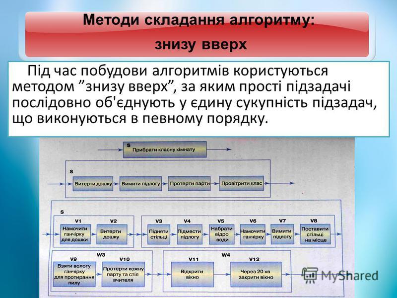 Методи складання алгоритму: знизу вверх Під час побудови алгоритмів користуються методом знизу вверх, за яким прості підзадачі послідовно об'єднують у єдину сукупність підзадач, що виконуються в певному порядку.