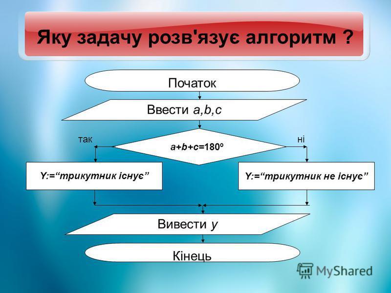 Вивести y Початок Кінець Ввести a,b,c a+b+c=180º Y:=трикутник існує Y:=трикутник не існує такні