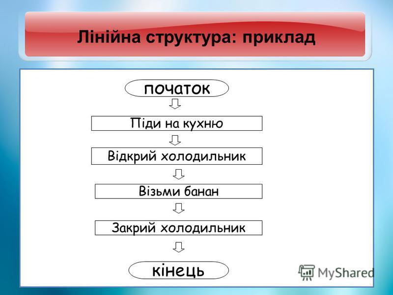 Лінійна структура: приклад початок Піди на кухню Відкрий холодильник кінець Візьми банан Закрий холодильник