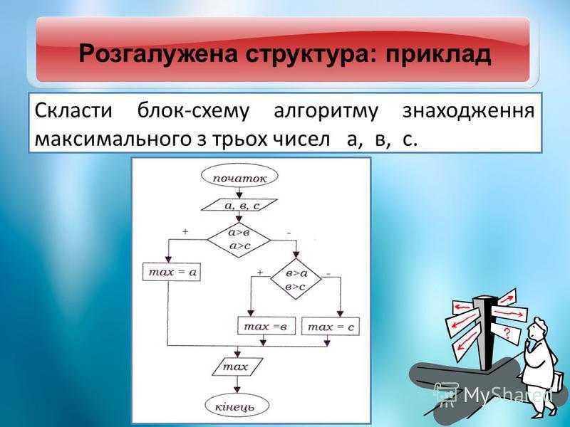 Розгалужена структура: приклад Скласти блок-схему алгоритму знаходження максимального з трьох чисел а, в, с.