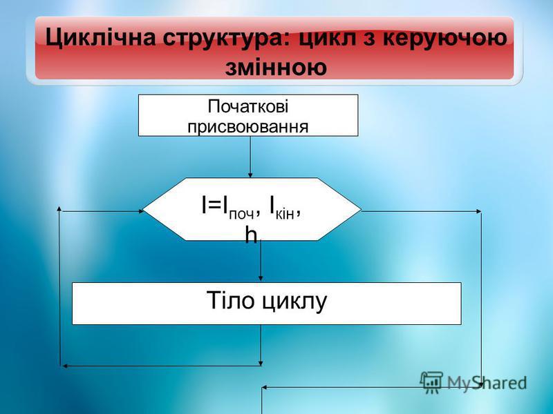 Циклічна структура: цикл з керуючою змінною Початкові присвоювання І=І поч, І кін, h Тіло циклу