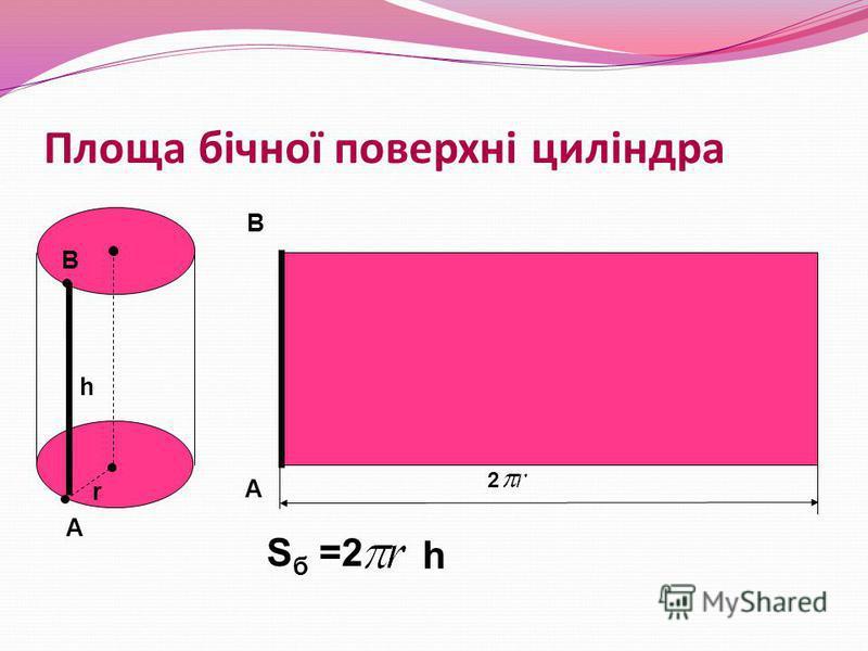 Площа бічної поверхні циліндра А А В В h r S б =2 h 2