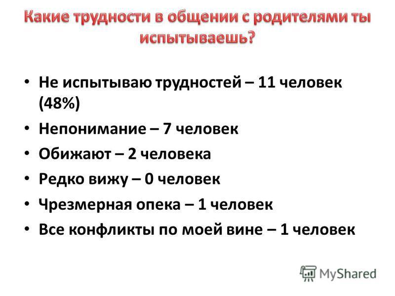 Не испытываю трудностей – 11 человек (48%) Непонимание – 7 человек Обижают – 2 человека Редко вижу – 0 человек Чрезмерная опека – 1 человек Все конфликты по моей вине – 1 человек
