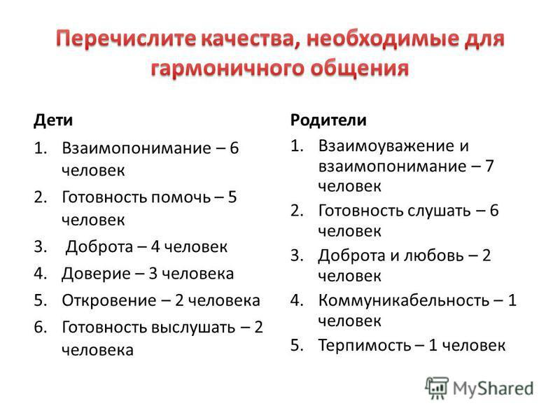 Дети 1. Взаимопонимание – 6 человек 2. Готовность помочь – 5 человек 3. Доброта – 4 человек 4. Доверие – 3 человека 5. Откровение – 2 человека 6. Готовность выслушать – 2 человека Родители 1. Взаимоуважение и взаимопонимание – 7 человек 2. Готовность