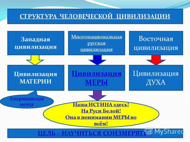 Западная цивилизация Цивилизация МАТЕРИИ Многонациональная русская цивилизация Цивилизация МЕРЫ Восточная цивилизация Цивилизация ДУХА СТРУКТУРА ЧЕЛОВЕЧЕСКОЙ ЦИВИЛИЗАЦИИ Наша ИСТИНА здесь! На Руси Белой! Она в понимании МЕРЫ во всём! ЦЕЛЬ – НАУЧИТЬСЯ