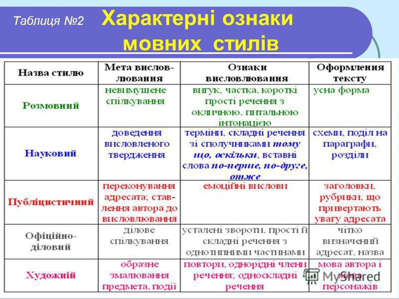 Таблиця 2 Характерні ознаки мовних стилів