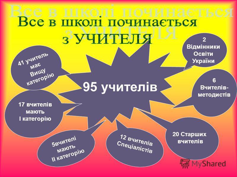 95 учителів 2 Відмінники Освіти України 41 учитель має Вищу категорію 6 Вчителів- методистів 17 вчителів мають І категорію 20 Старших вчителів 5вчителі мають ІІ категорію 12 вчителів Спеціалістів