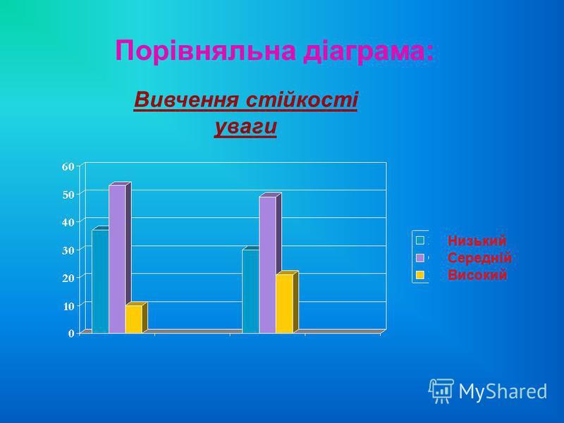 Порівняльна діаграма: Низький Середній Високий Вивчення стійкості уваги