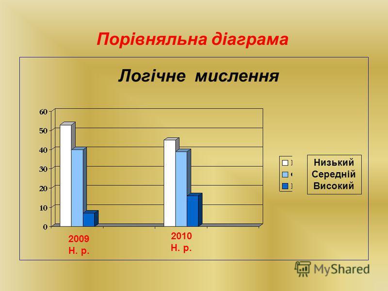 Порівняльна діаграма Низький Середній Високий Логічне мислення 2009 Н. р. 2010 Н. р.