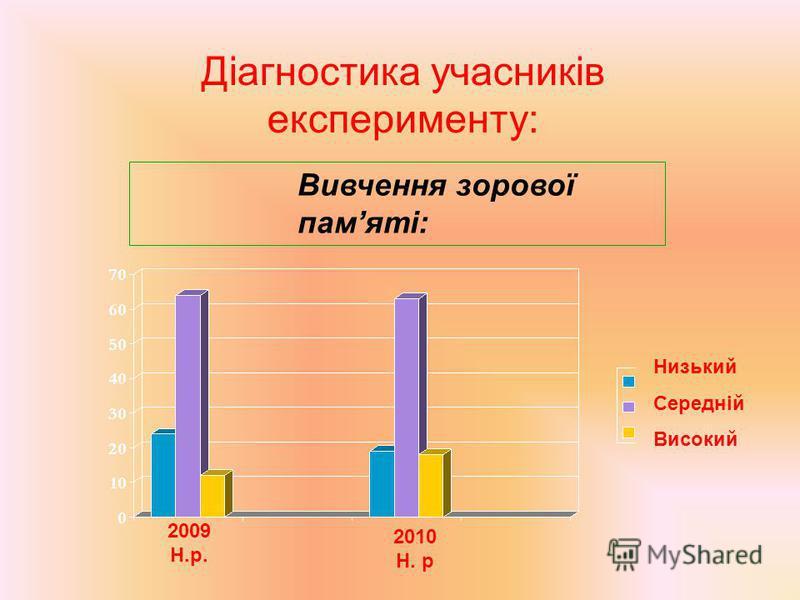 Діагностика учасників експерименту: Вивчення зорової памяті: Низький Середній Високий 2009 Н.р. 2010 Н. р