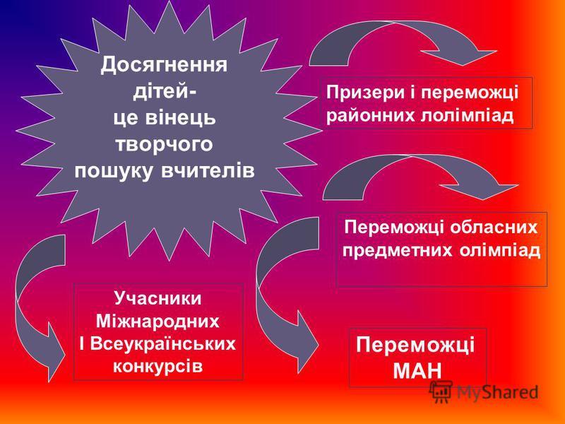 Досягнення дітей- це вінець творчого пошуку вчителів Призери і переможці районних лолімпіад Переможці обласних предметних олімпіад Переможці МАН Учасники Міжнародних І Всеукраїнських конкурсів