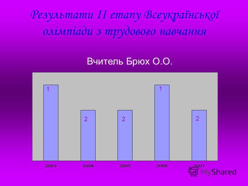 Результати ІІ етапу Всеукраїнської олімпіади з трудового навчання Вчитель Брюх О.О. 1 22 2 1