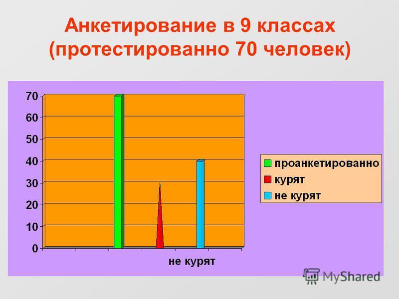 Анкетирование в 9 классах (протестировано 70 человек)