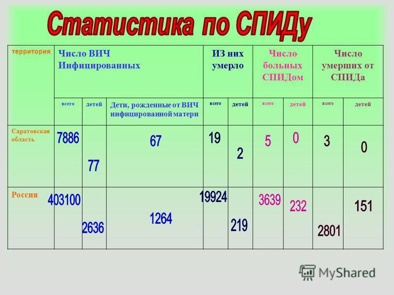 территория Число ВИЧ Инфицированных ИЗ них умерло Число больных СПИДом Число умерших от СПИДа всего детей Дети, рожденные от ВИЧ инфицированной матери всего детей всего детей всего детей Саратовская область Россия
