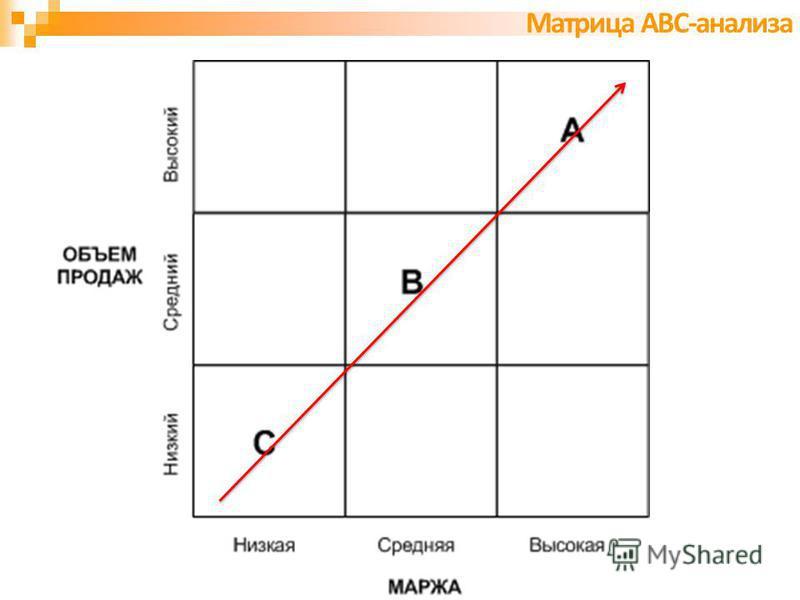 Матрица АВС-анализа