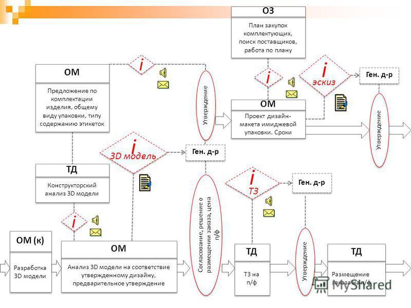 Разработка 3D модели ОМ (к) Предложение по комплектации изделия, общему виду упаковки, типу содержанию этикеток ОМ Согласование, решение о размещении заказа, цена п/ф Анализ 3D модели на соответствие утвержденному дизайну, предварительное утверждение