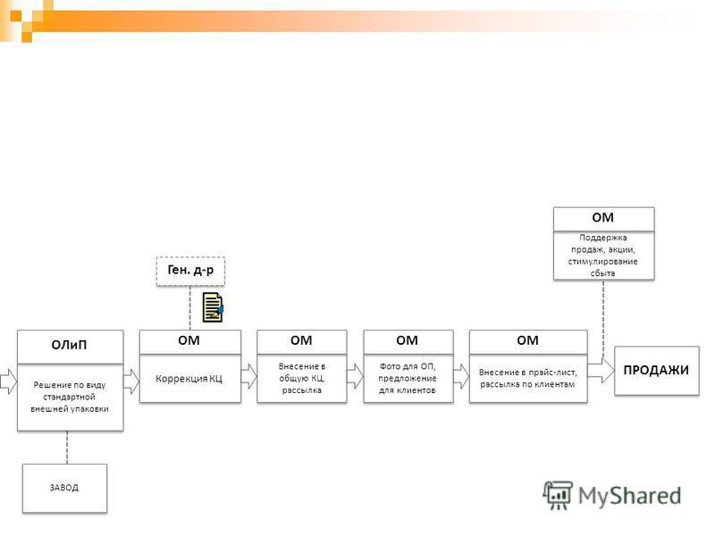 Решение по виду стандартной внешней упаковки ОЛиП Коррекция КЦ ОМ Внесение в общую КЦ, рассылка ОМ Ген. д-р Фото для ОП, предложение для клиентов ОМ Внесение в прайс-лист, рассылка по клиентам ОМ ПРОДАЖИ Поддержка продаж, акции, стимулирование сбыта