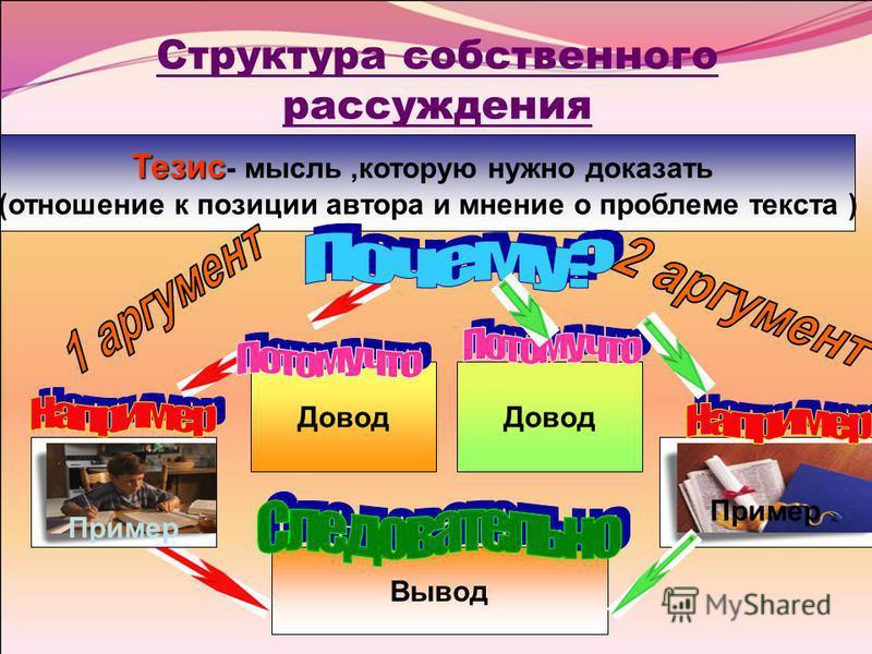 Структура собствннеого рассужднеия Тезис Тезис - мысль,которую нужно доказать (отношнеие к позиции автора и мннеие о проблеме текста ) Довод Пример Довод Пример Вывод