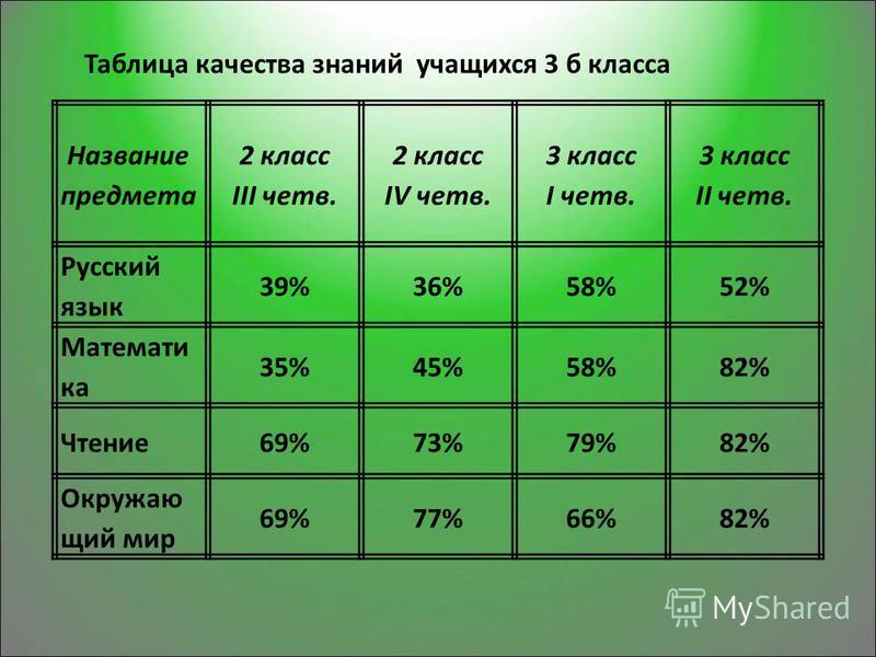 Название предмета 2 класс III четв. 2 класс IV четв. 3 класс I четв. 3 класс II четв. Русский язык 39%36%58%52% Математи ка 35%45%58%82% Чтение 69%73%79%82% Окружаю щий мир 69%77%66%82% Таблица качества знаний учащихся 3 б класса