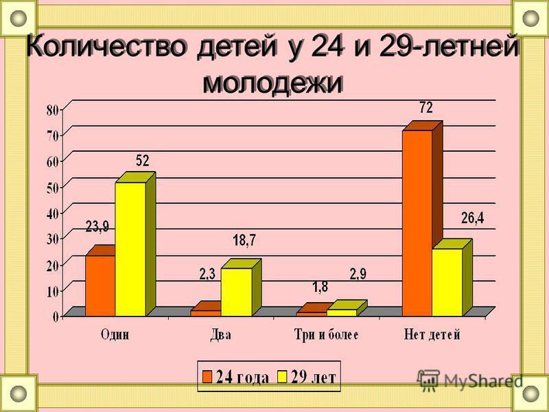 Количество детей у 24 и 29-летней молодежи