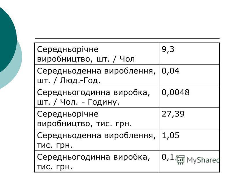 Середньорічне виробництво, шт. / Чол 9,3 Середньоденна вироблення, шт. / Люд.-Год. 0,04 Середньогодинна виробка, шт. / Чол. - Годину. 0,0048 Середньорічне виробництво, тис. грн. 27,39 Середньоденна вироблення, тис. грн. 1,05 Середньогодинна виробка,