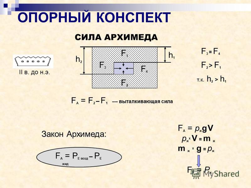 ОПОРНЫЙ КОНСПЕКТ h 2 h 1 F 1 F 2 F 3 F 4 F 3 = F 4 F 2 > F 1 т.к. h 2 > h 1 СИЛА АРХИМЕДА F А = F 2 – F 1 –– выталкивающая сила F А = P Е возд – P Е жид F А = p ж g V p ж x V = m ж m ж x g = p ж F А = P ж Закон Архимеда: II в. до н.э.