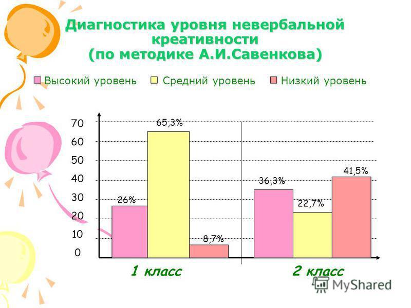Диагностика уровня невербальной креативности (по методике А.И.Савенкова) Высокий уровень Средний уровень Низкий уровень 1 класс 2 класс 70 60 50 40 30 20 10 0 26% 65,3% 8,7% 36,3% 22,7% 41,5%