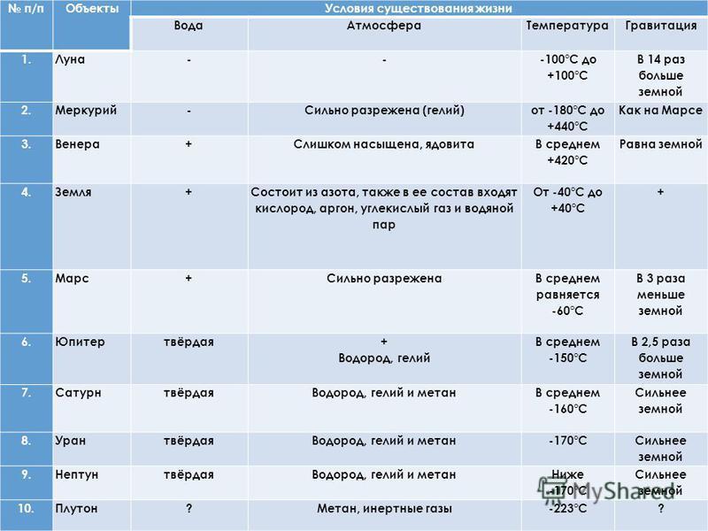 п/п ОбъектыУсловия существования жизни Вода АтмосфераТемпература Гравитация 1.Луна-- -100°С до +100°С В 14 раз больше земной 2.Меркурий-Сильно разрежена (гелий) от -180°С до +440°С Как на Марсе 3.Венера+Слишком насыщена, ядовита В среднем +420°С Равн
