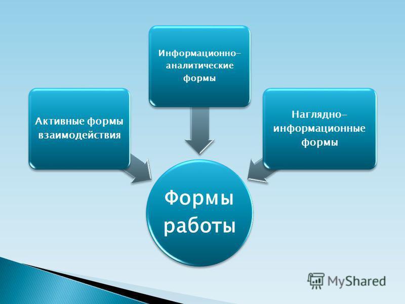 Формы работы Активные формы взаимодействия Информационно- аналитические формы Наглядно- информационные формы