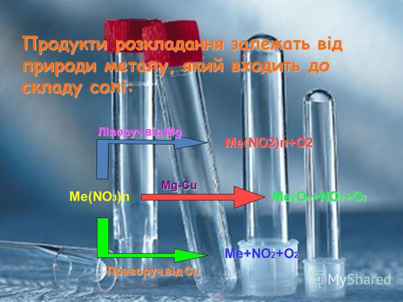 Продукти розкладання залежать від природи металу, який входить до складу солі: Me(NO 3 )n Me(NO2)n+O2 Me 2 O n +NO 2 +O 2 Me+NO 2 +O 2 Ліворуч від Mg Mg-Cu Праворуч від Cu
