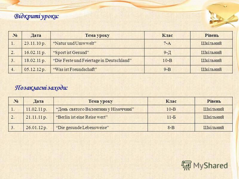 Відкриті уроки: ДатаТема урокуКлас Рівень 1.23.11.10 р.Natur und Umwwelt7-АШкільний 2.16.02.11 р.Sport ist Gesund9-ДШкільний 3.18.02.11 р.Die Feste und Feiertage in Deutschland10-ВШкільний 4.05.12.12 р.Was ist Freundschaft9-ВШкільний Позакласні заход