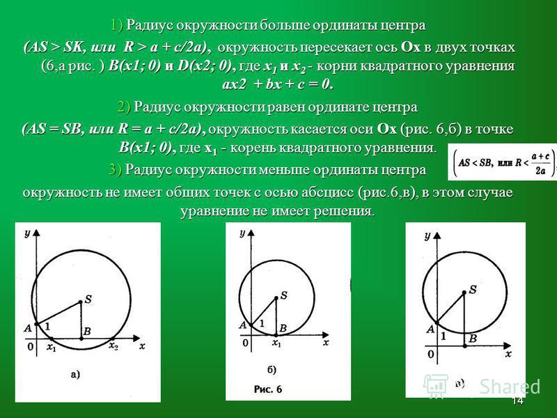 1) Радиус окружности больше ординаты центра (AS > SK, или R > a + c/2a), окружность пересекает ось Ох в двух точках (6,а рис. ) В(х 1; 0) и D(х 2; 0), где х 1 и х 2 - корни квадратного уравнения ах 2 + bх + с = 0. (AS > SK, или R > a + c/2a), окружно